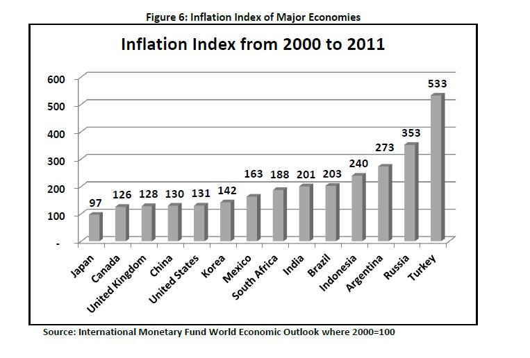 inflationindex