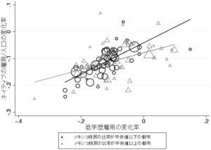 移民は地域格差を減らす - 図2