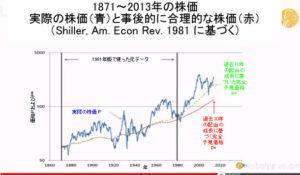 2013年ノーベル経済学賞受賞講演シラーの部1