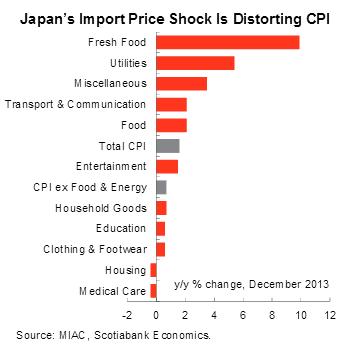Japan CPI breakdown