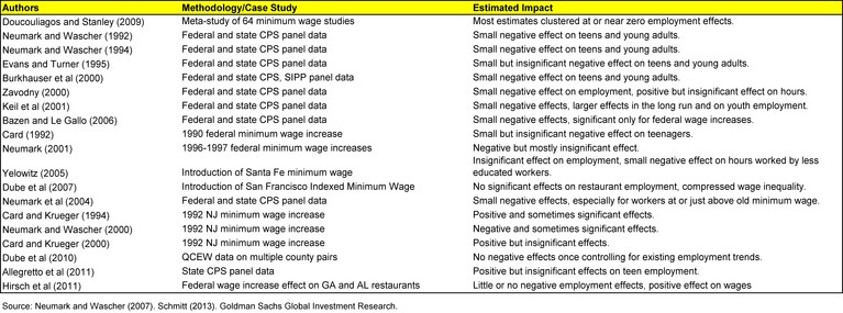 GS_Summary_MinWage_mar14