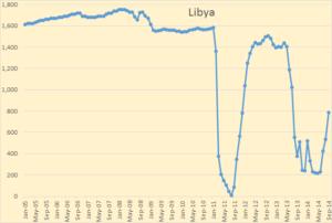 Libya_oct_14