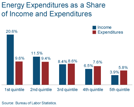 energy_expense_mar_11