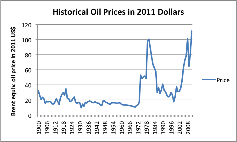 oil prices (1)
